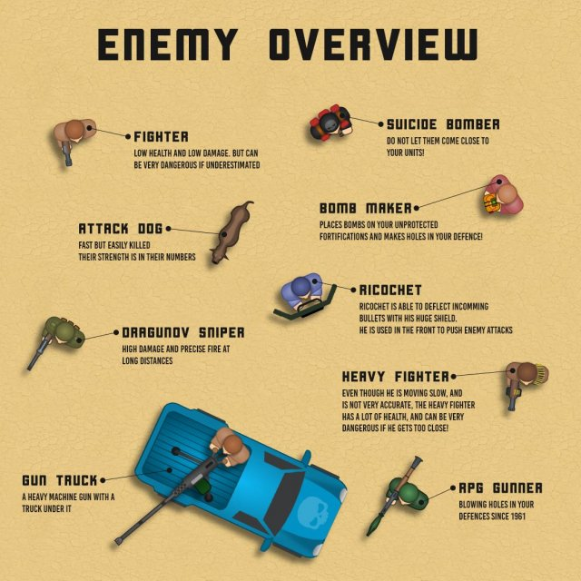 Firebase Defence - Enemy Overview