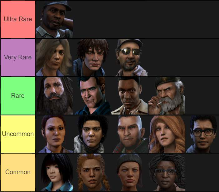 Dead by Daylight - Survivor Rarity Tier List