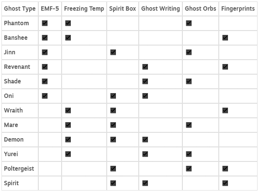 Phasmophobia Ghosts Cheat Sheet